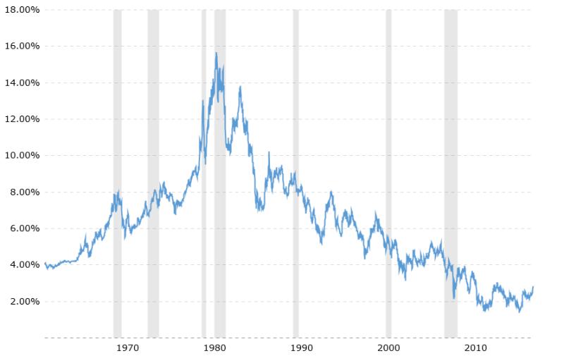 10-year-treasury-bond-rate-yield-chart-2018-02-09-macrotrends